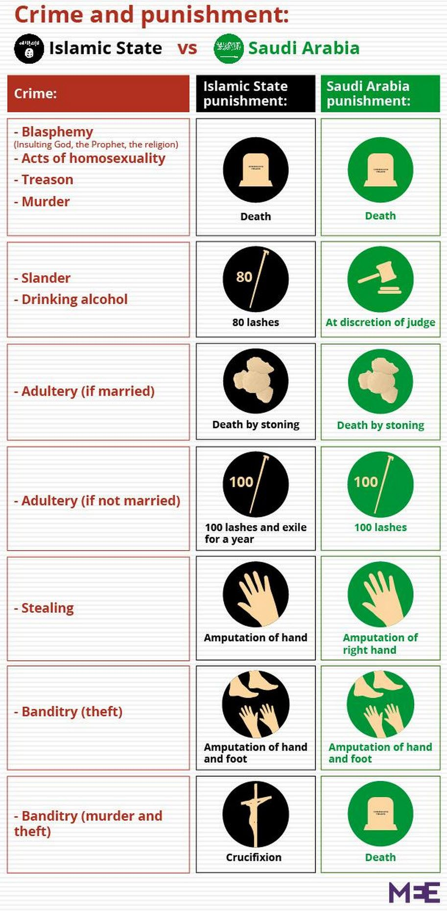 Spot The Difference? The Islamic State (ISIS) versus Saudi Arabia | Global Research