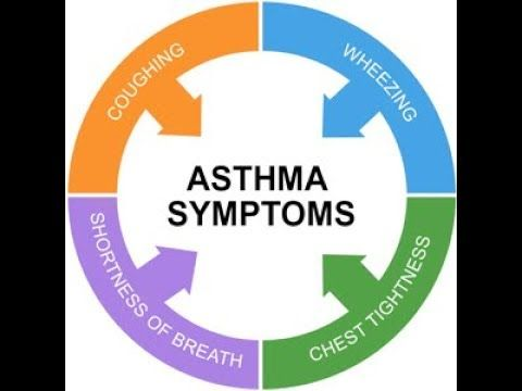 [Video] There are several signs and symptoms of Asthma.