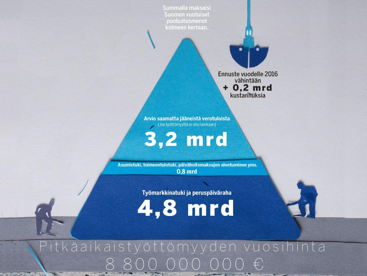 Karu totuus pitkäaikaistyöttömästä – tällainen hän on - Suomenkuvalehti.fi