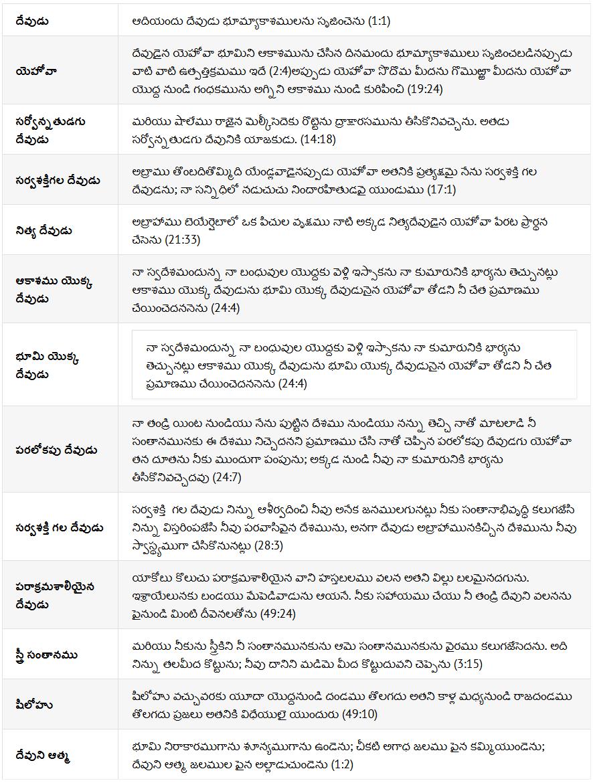 Names of GOD in Genesis   Telugu BIBLE Study - Book of