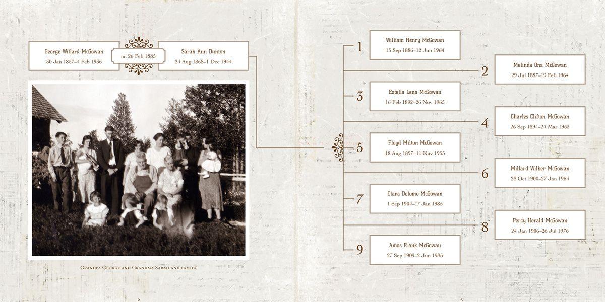 Family Genealogy,Family