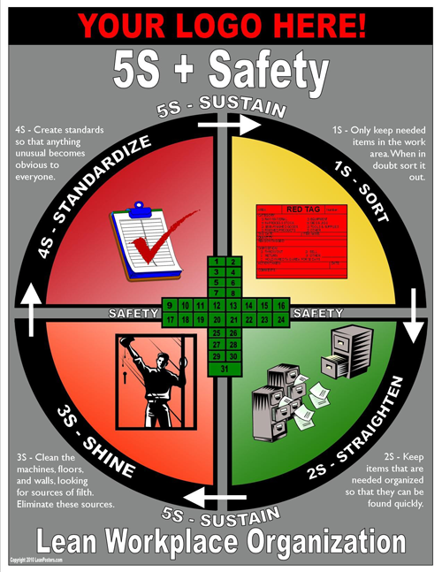 safety 5s Google Search Safety management system, Lean