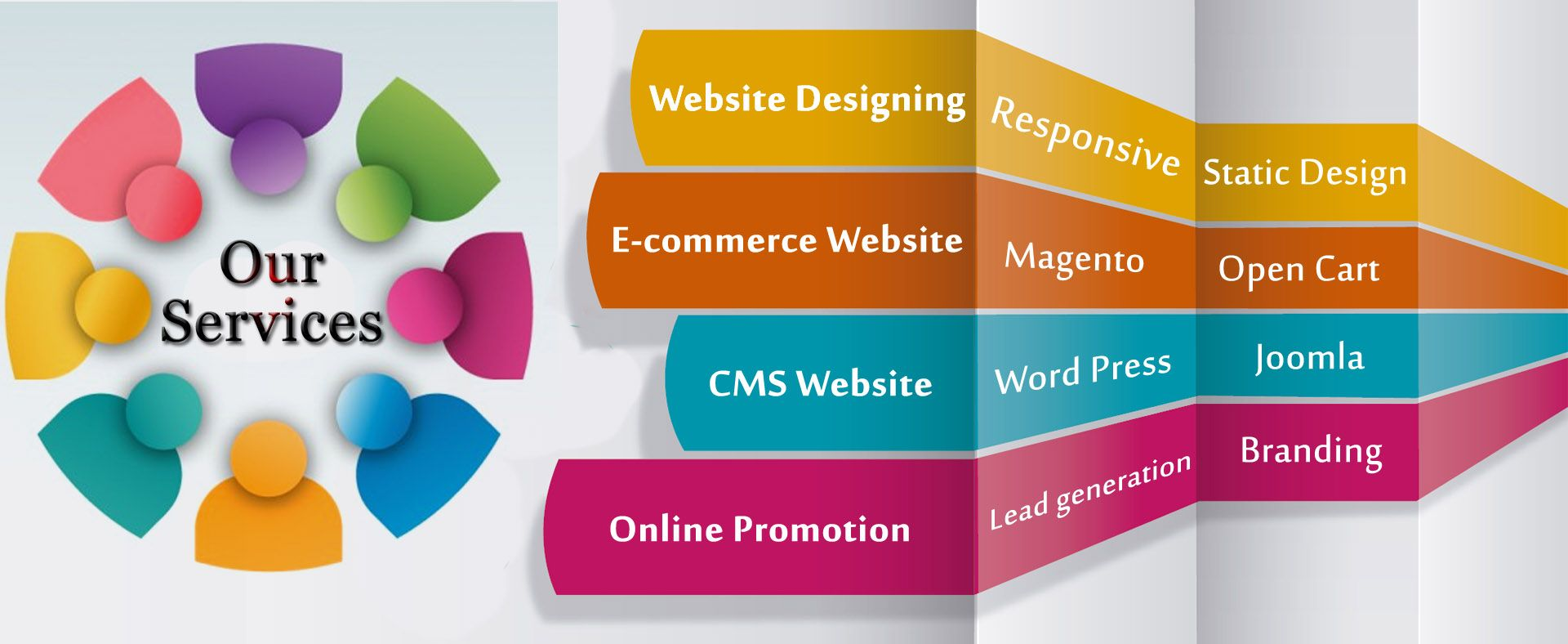 Best Top 3 5 10 Website Development Companies Maryland Website Design Services Website Design Company Website Design
