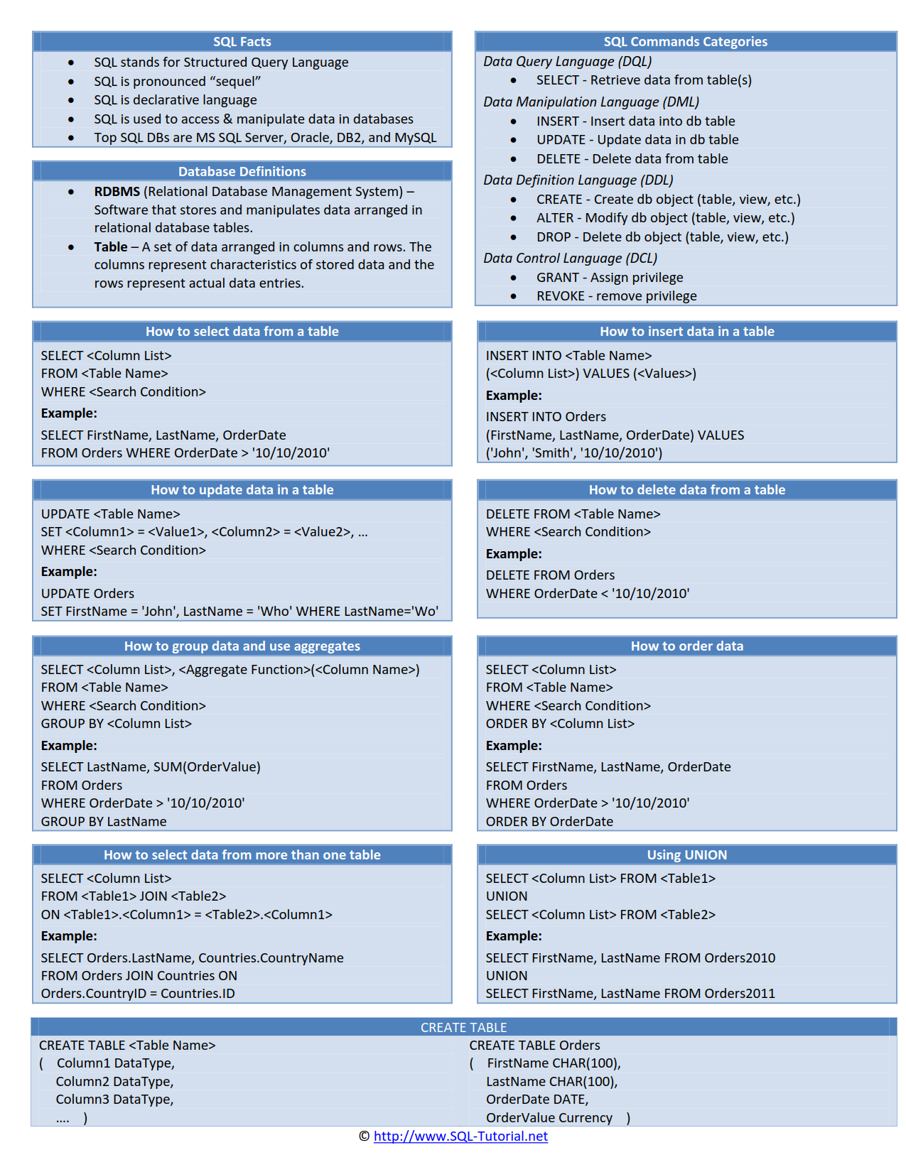 Sql Cheat Sheet Sql Cheat Sheet Sql Sql Commands