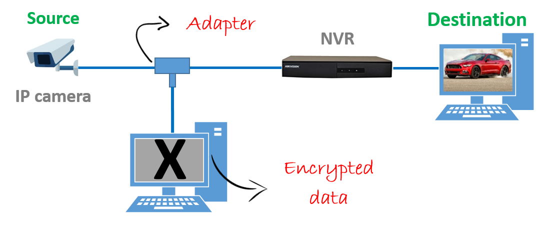 What are the ip camera advantages ip camera ip camera network diagram protect from hackers ccuart Image collections