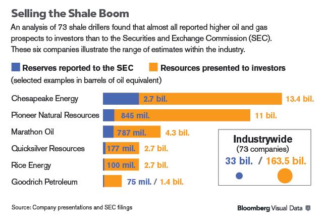 Ceos Tout Reserves Of Oil Gas Revealed To Be Less To Sec Stock Analysis Oil Stock Analysis