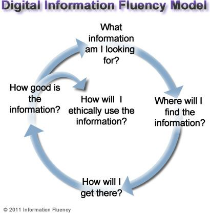 Digital Information Fluency (DIF) is the ability to find, evaluate and use digital information effectively, efficiently and ethically.