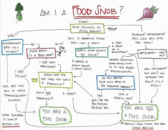 Am I A Food Snob A Flowchart   From Our Friends At Chow