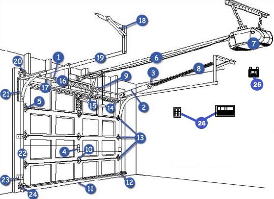 Best Representation Descriptions Garage Door Parts Diagram Related Searches Garage Door Parts Diagramold Garage Door Partsgarage D Garagedeur Garage Autocad