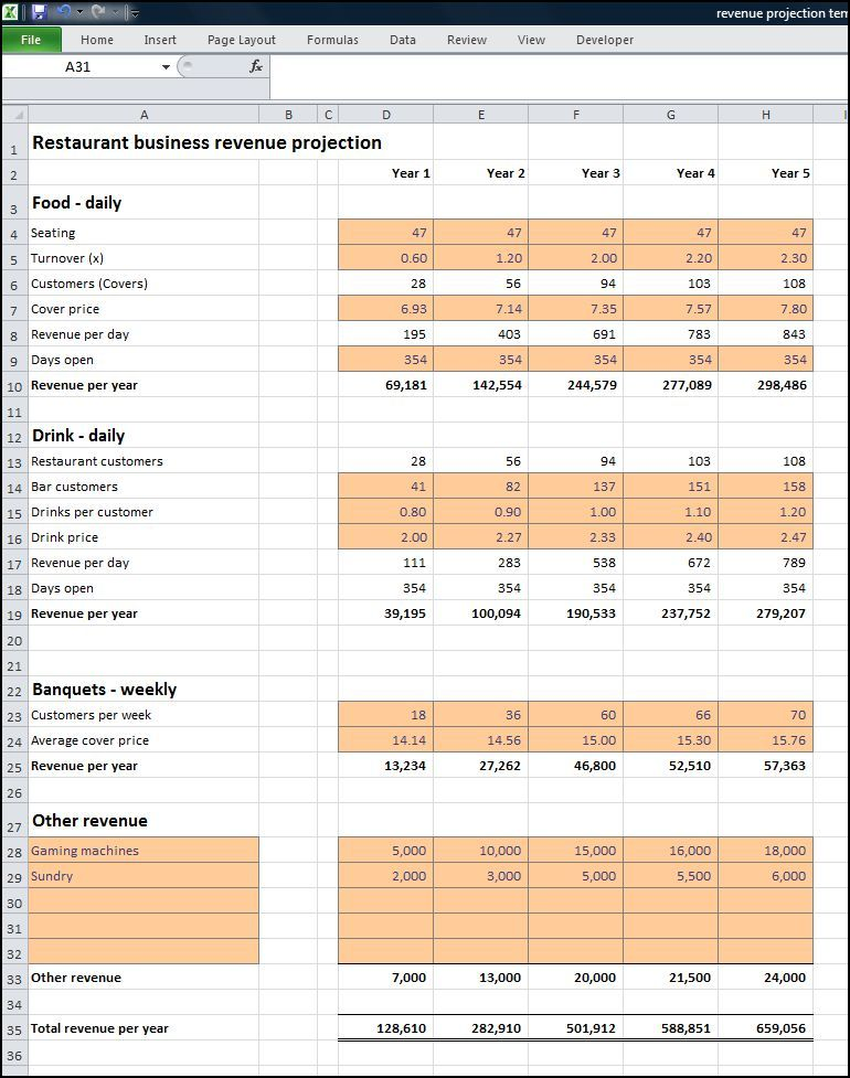 Restaurant Business Revenue Projection « Plan Projections Pós - bar business plan