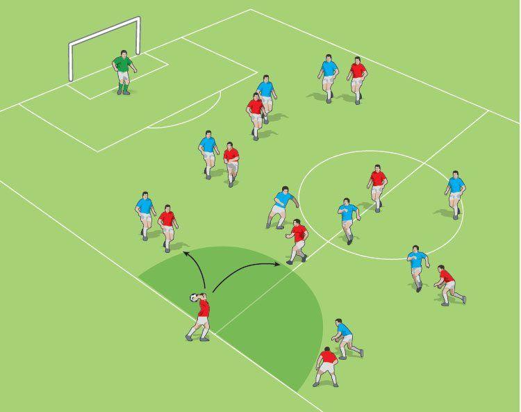 15 Yard Rule | Soccer coaching, Football drills, Soccer
