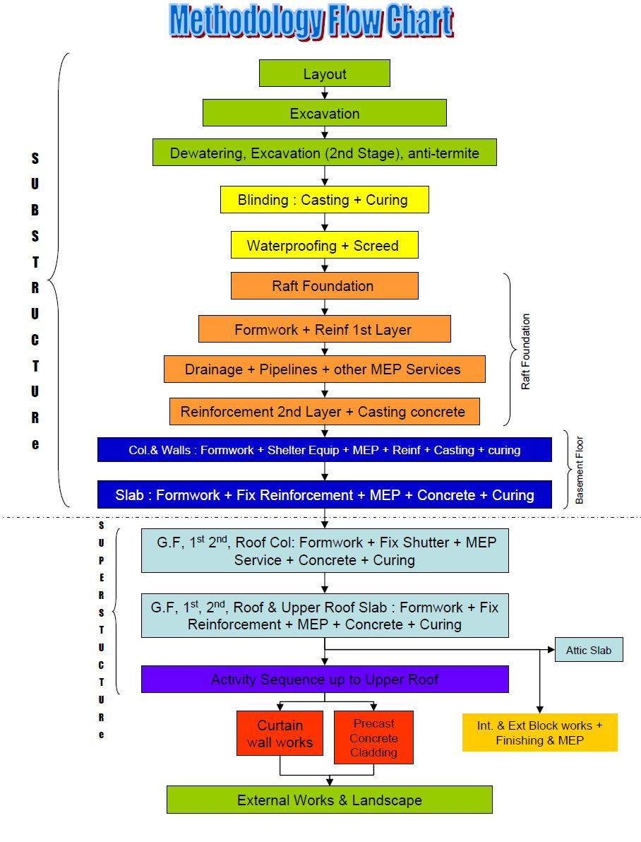 Project Construction Methodology - Method Statement HQ