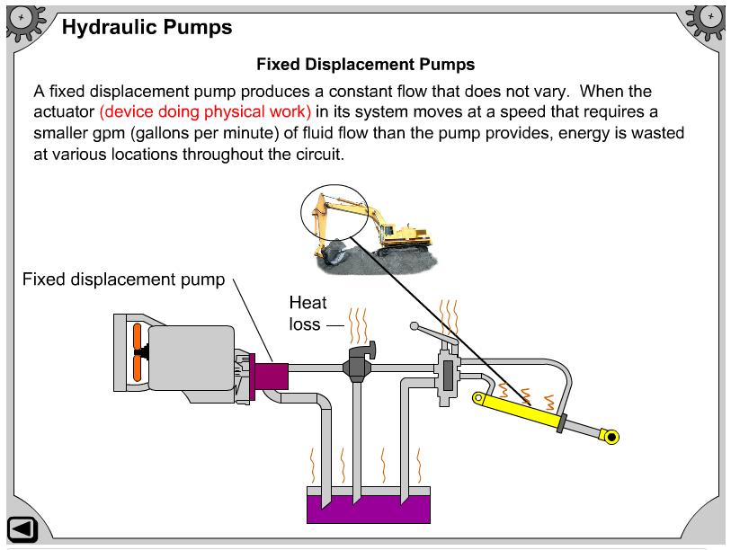 Flash Interactive Animation Hydraulic Pumps Non Positive