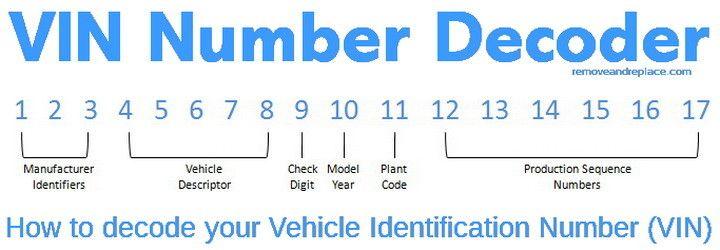 Vin Number Decoder Car Facts Repair Vin