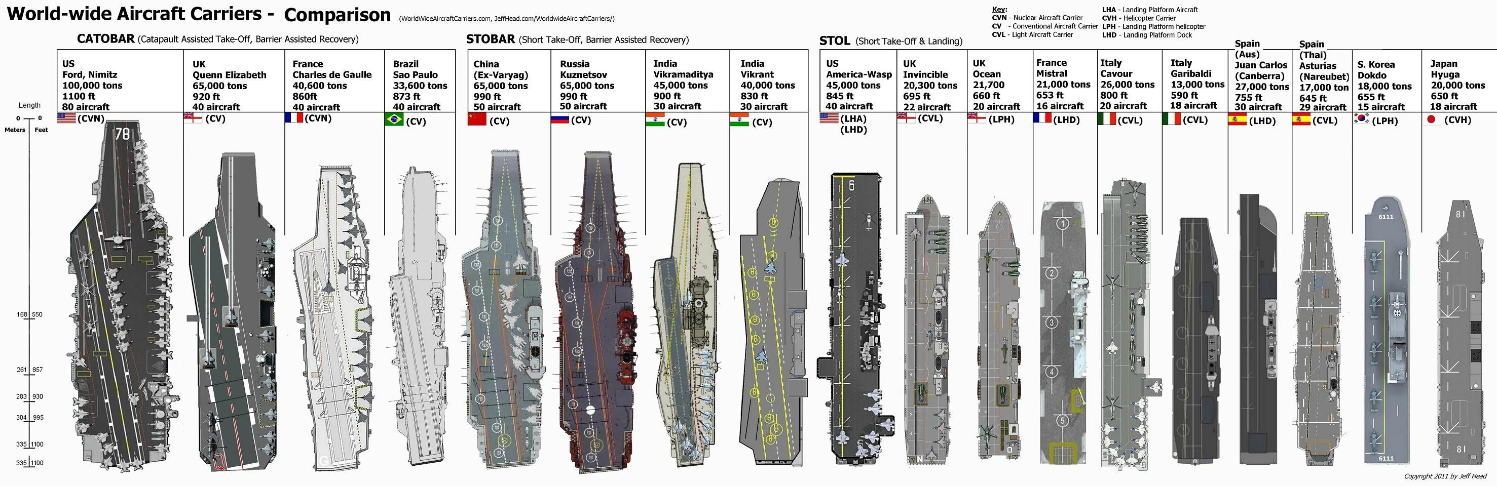 Uss Nimitz Size Comparison Modern aircraft...
