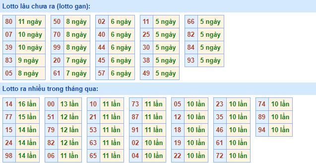 bảng kết quả xsmb 23-3-2020
