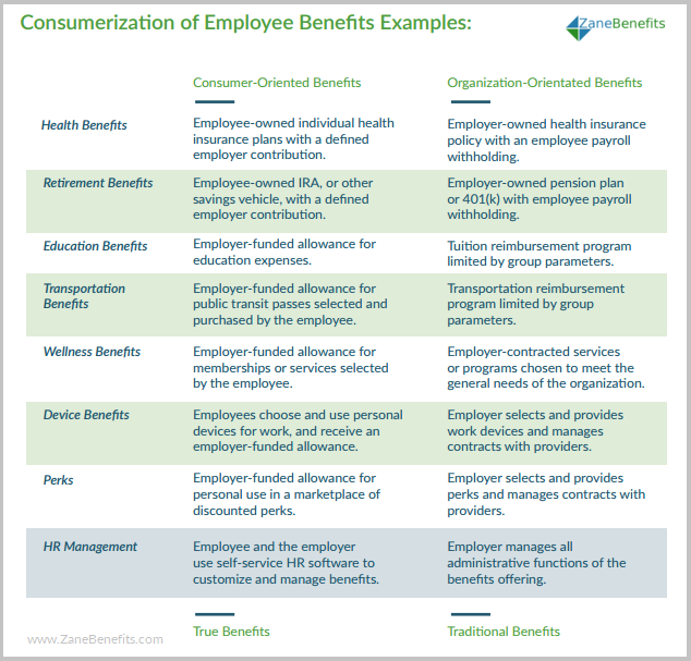 What Are Consumerized Employee Benefits Employee Benefit