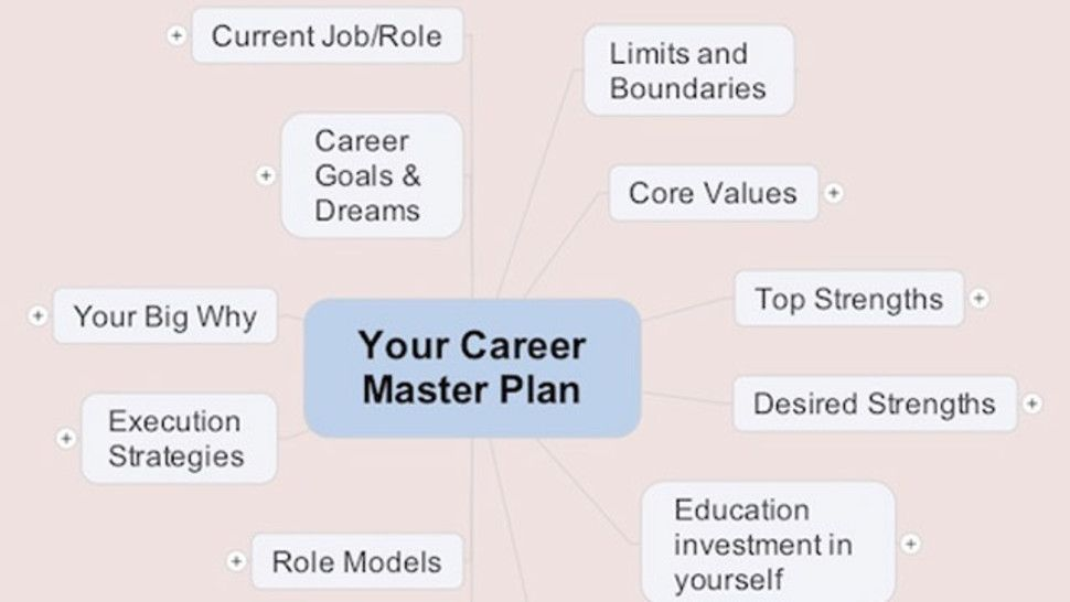 Build Your Career Master Plan with a Mind Map Quandaries of - how to plan your career path