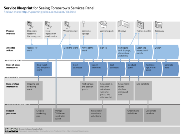 Service blueprint experience maps pinterest service blueprint malvernweather Choice Image
