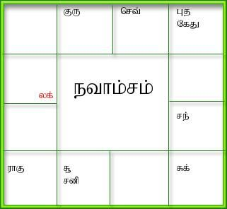 Generate birth horoscope,tamil jathagam, tamil birth