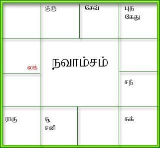 Generate birth horoscopetamil jathagam tamil jathakam south and north indian style horoscope software also rh pinterest