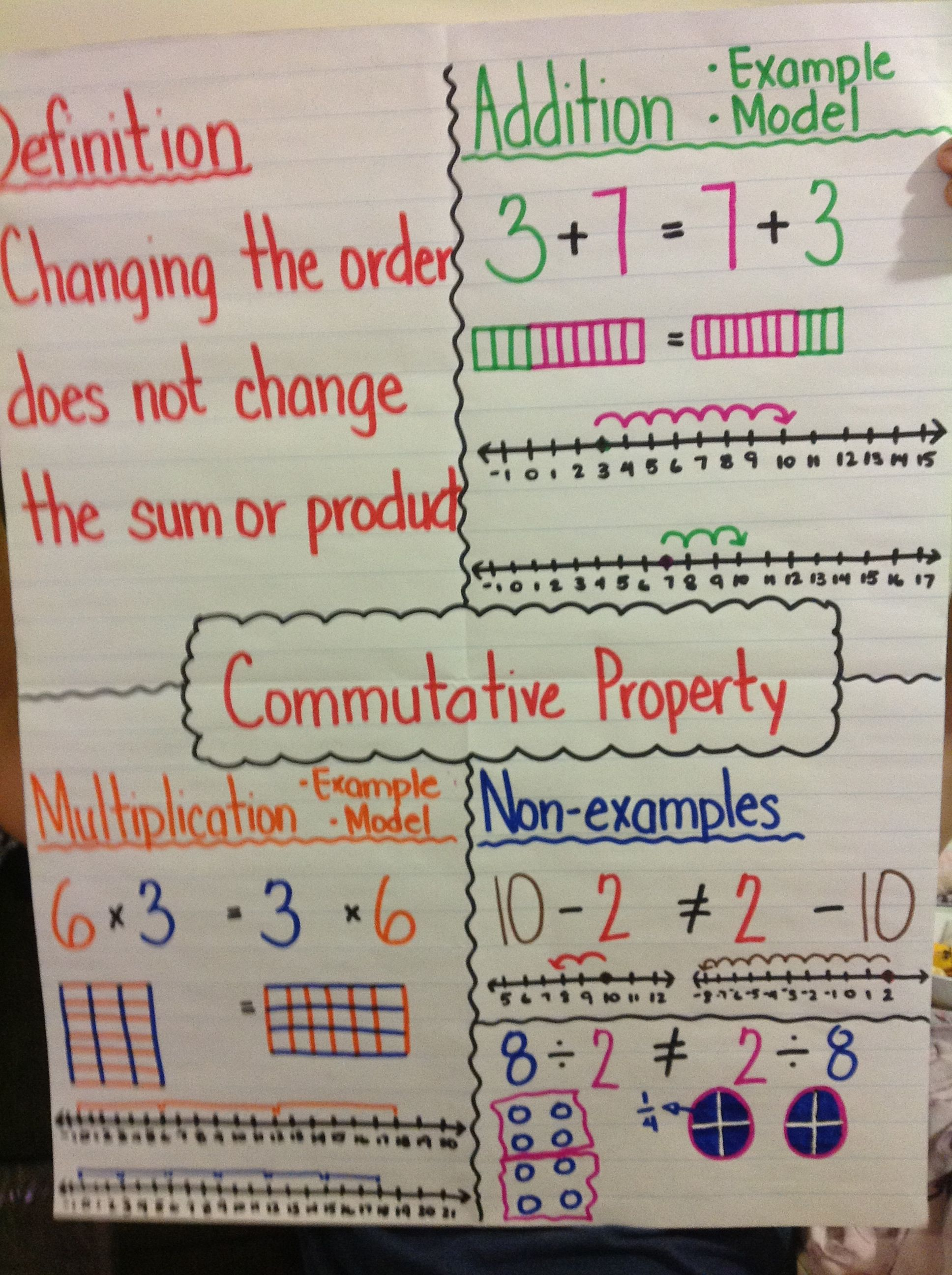 Commutative Property Anchor Chart Properties Education Math