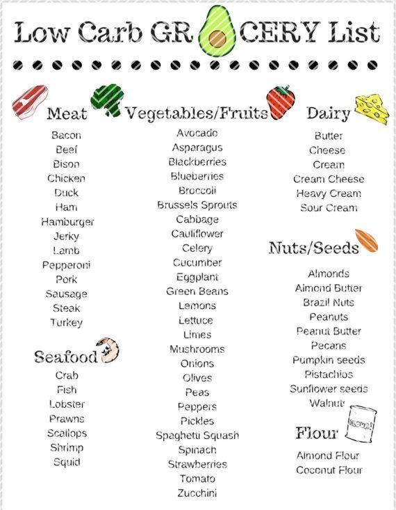 Low Carb Grocery List Two Page Instant Download |
