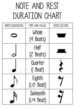 Beth S Music Notes Note Rest Chart Comes With A Blank Chart For Students To Complete Music Education Resources Elementary Music Classroom Teaching Music
