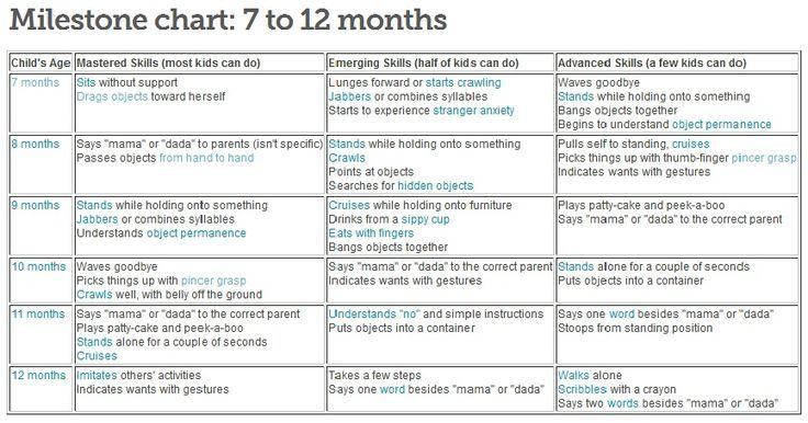 1 6 month baby milestone chart great resource from babycenter com