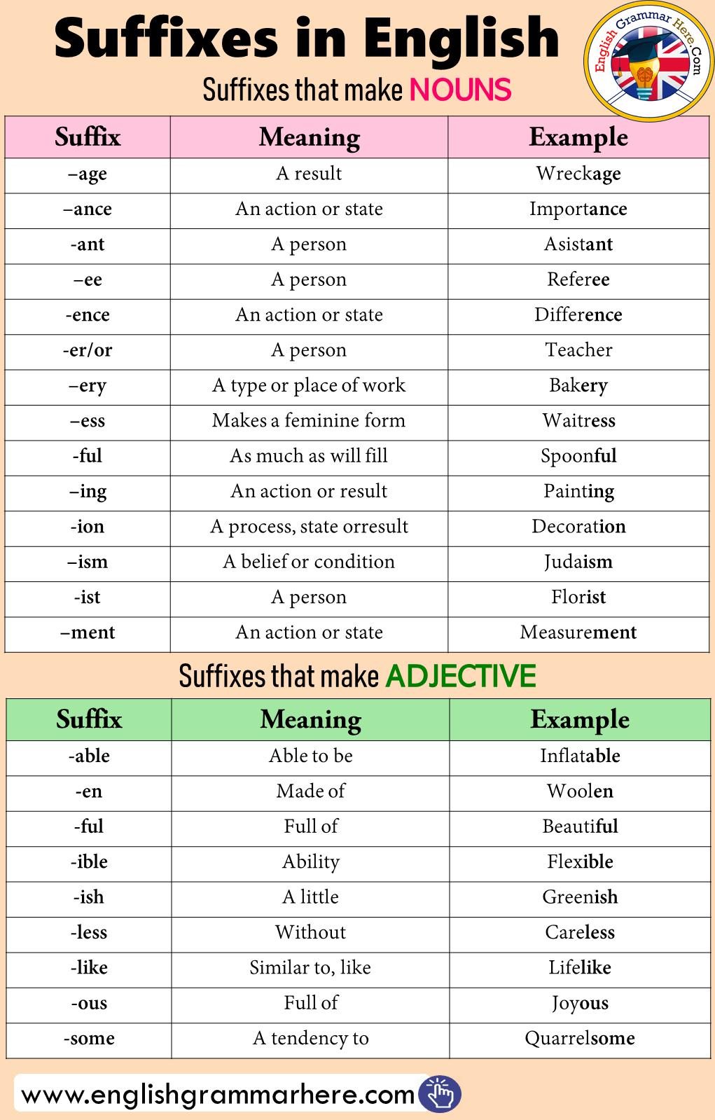 Predownload: Suffixes In English English Grammar Here English Grammar Learn English Teaching English Grammar [ 1599 x 1021 Pixel ]