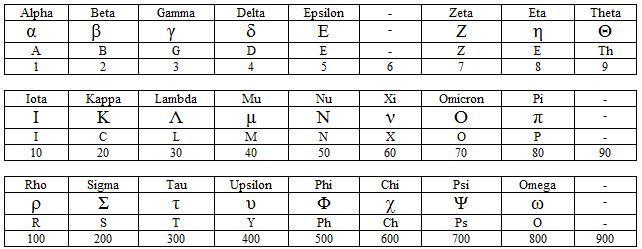 Greek Letter Number Equivalents Letter Pinterest - sample subordination agreement template