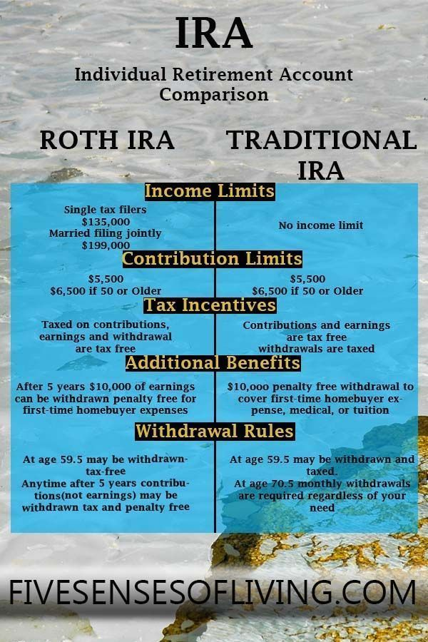 Investing in the right Individual Retirement Account (IRA) is an important decision. While these tax-advantaged accounts may seem complicated at first, the basics are much easier to understand than you might think. Learn the differences between Traditional and Roth IRAs. #ira #investing #rothira #traditionalira #financialfreedom | Finance | Savings |