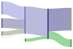 wire diagram builder sankeymatic (beta): a sankey diagram builder for everyone ... sankey diagram builder #3