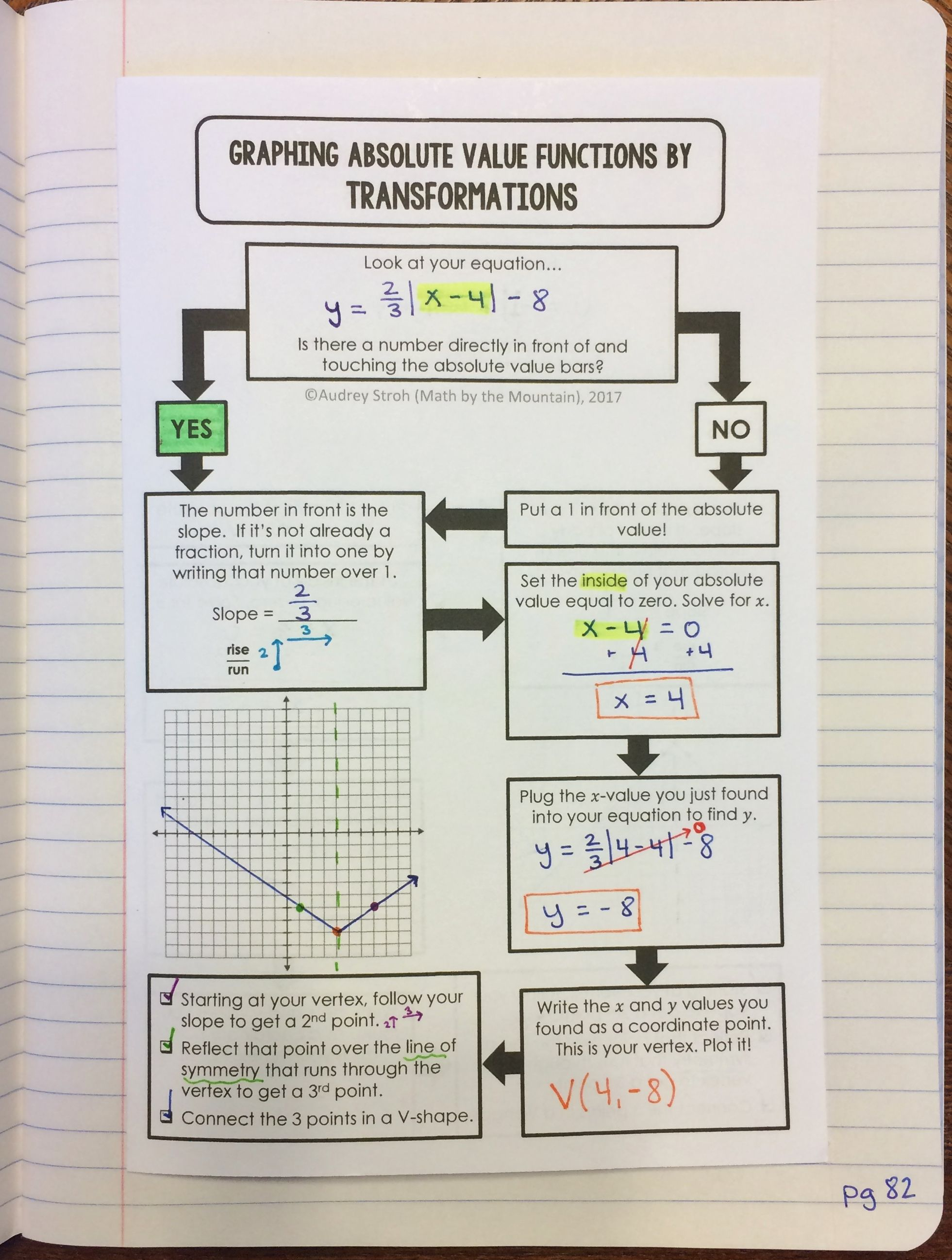 Graphing Absolute Value Functions Flowchart Graphic Organizer