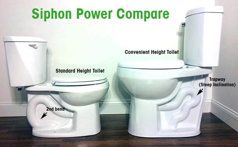 Extra High Bowl Toilet For The Elderly And Disabled Review Tall Toilets Toilet Handicap Toilet
