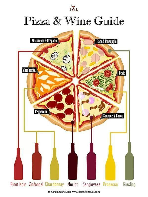 Pizza and wine pairings.  OMG I can hardly WAIT to try these with some of my friends!  Make an evening out of it!    :)