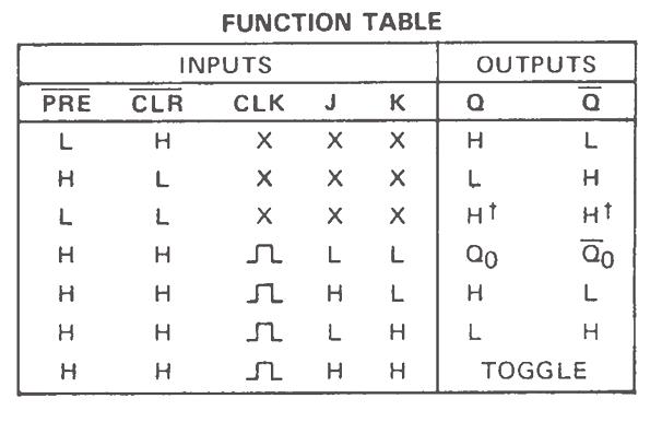 Sn7476 Jk Flip Flop Function Table