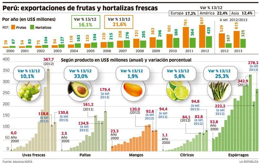 Perú: exportaciones de frutas y hortalizas frescas