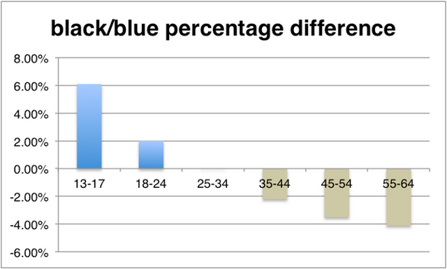What color is #TheDress? Facebook is analyzing your answers to this question, too, of course - http://venturebeat.com/2015/02/27/what-color-is-thedress-facebook-is-analyzing-your-answers-to-this-question-too-of-course?utm_source=rss&utm_medium=Friendly Connect&utm_campaign=RSS