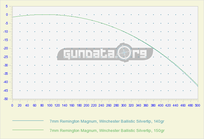 Win Ballistics Chart  Hunting    Chart Guns And