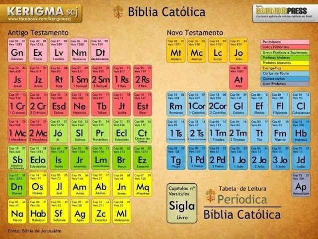 La catequesis los libros de la biblia en forma de tabla peridica la catequesis los libros de la biblia en forma de tabla peridica urtaz Image collections