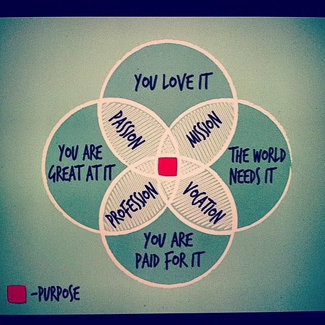 Love this...what's your purpose?