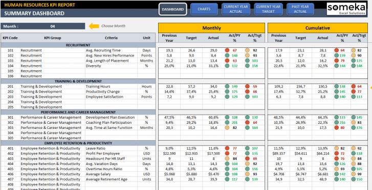 Employee Kpi Template In Excel Hr Kpi Dashboard In 2020 Kpi Dashboard Excel Kpi Dashboard Excel Spreadsheets Templates