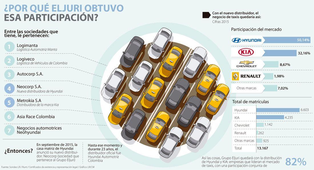 Con Neocorp, Eljuri se queda con 82% del mercado de taxis