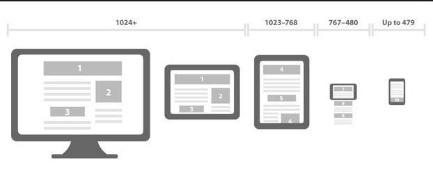 Free Tools To Test Responsive Websites Designs Responsive Web Design Responsive Design Wordpress Theme Responsive