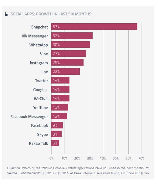 Facebook & Twitter Slide Slightly In Global Usage, While