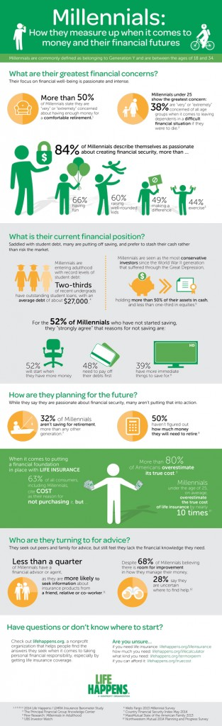 Millennials: How they measure up when it comes to money ...