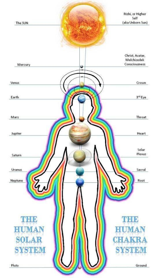 Collection Of Human Frequencies