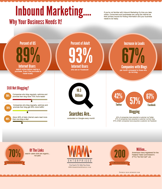 Inbound Marketing Why Your Business Needs It #inboundmarketing ...