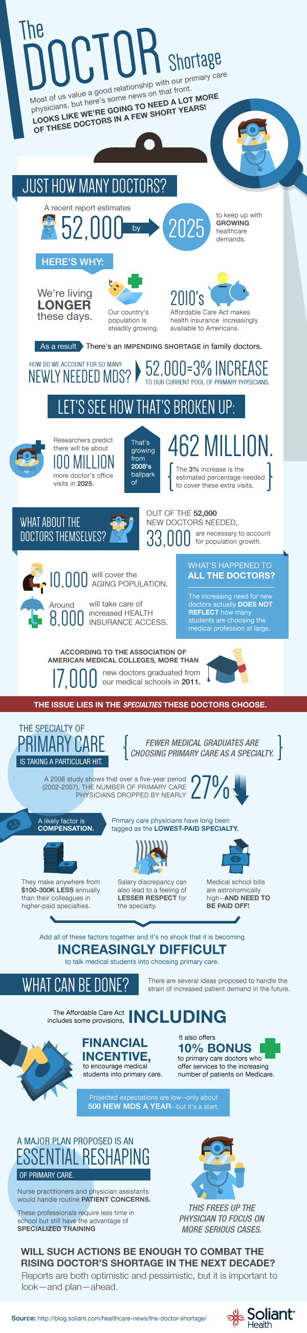 The Doctor Shortage Where Are All The Doctors Infographic